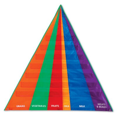 Learning Resources Food Pyramid Pocket Chart with Cards